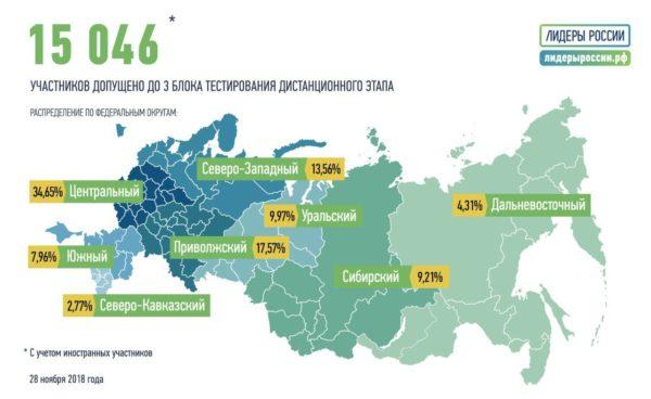 Свердловская область занимает первое место в УрФО по количеству допущенных до заключительного блока тестирования дистанционного этапа отбора на конкурсе управленцев «Лидеры России»